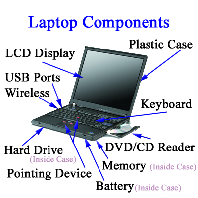 How Laptops Work Nickscomputerfix Com